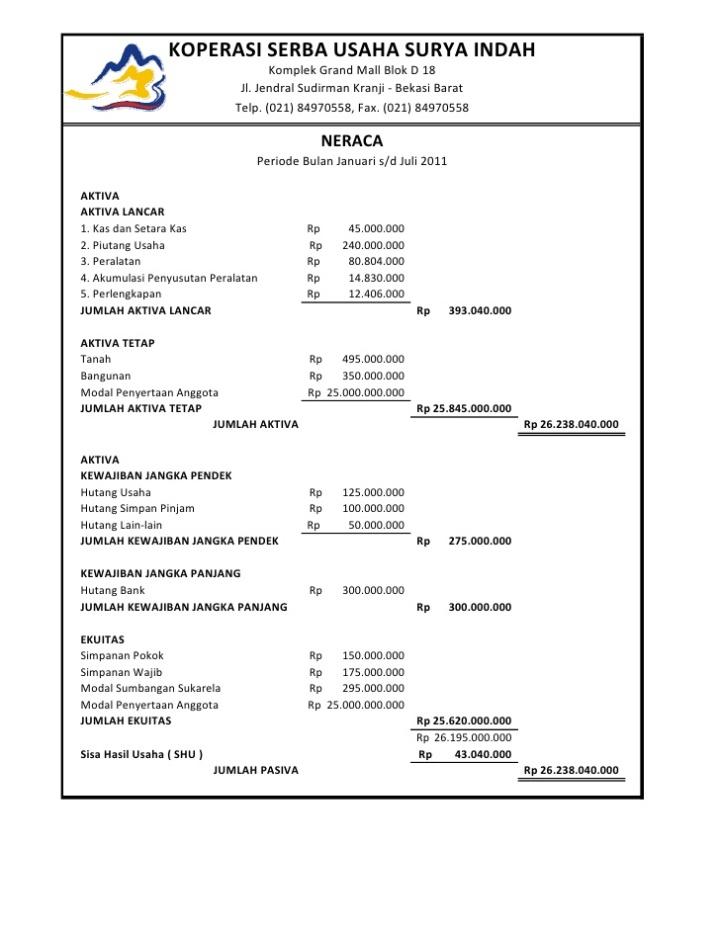 Bentuk Laporan Keuangan Koperasi Serba Usaha Contoh Neraca Awal Koperasi Serba Usaha Laporan Keuangan Koperasi Ser Laporan Keuangan Keuangan Akuntansi Keuangan
